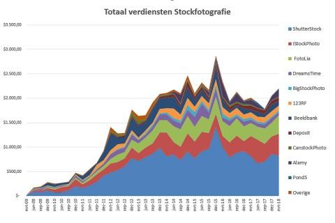 totaal-verdiensten-stockfotografie-mrt-2018